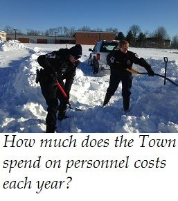 Annual Personnel Costs